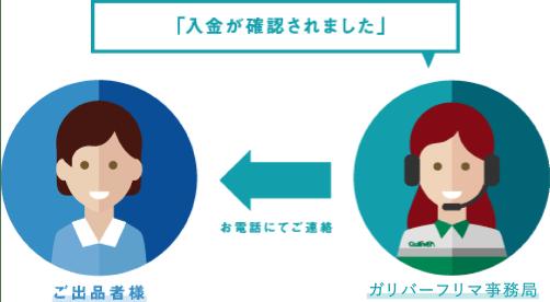 ガリバーフリマ事務局より連絡
