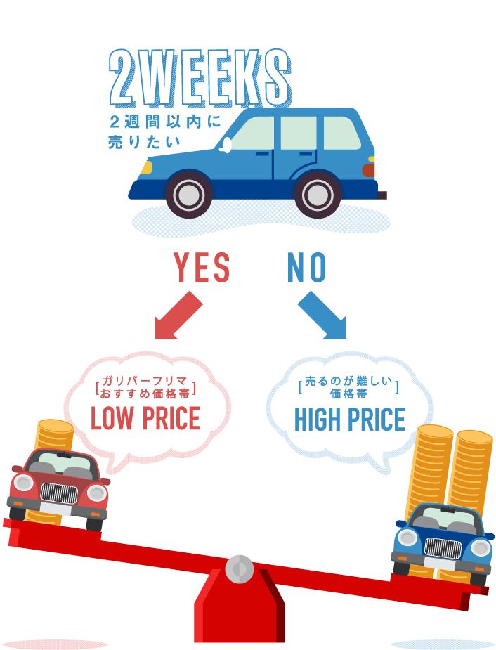 出品価格の決め方